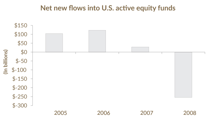 Net new Flows into US Active Equity Funds